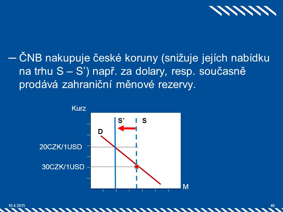 ČNB nakupuje české koruny (snižuje jejích nabídku na trhu S – S') např