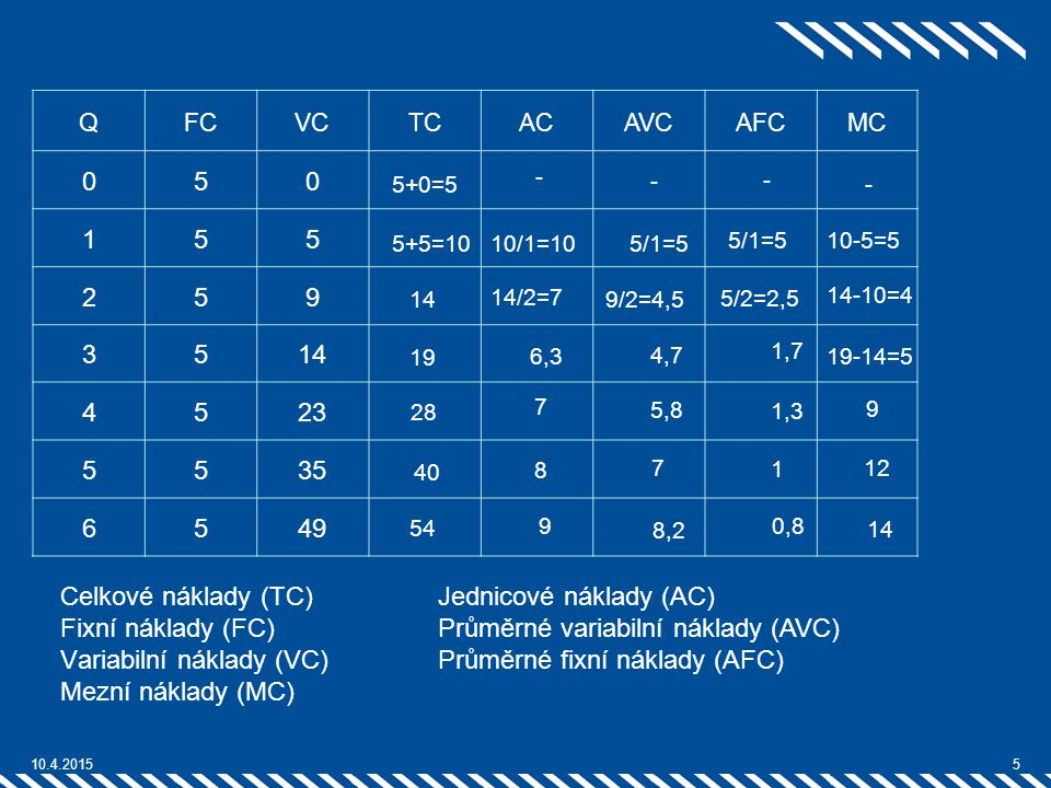 Variabilní náklady (VC) Mezní náklady (MC) Jednicové náklady (AC)