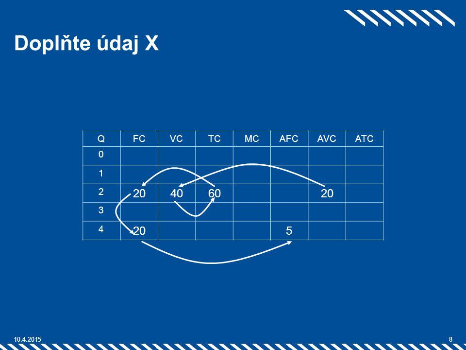 Doplňte údaj X 20 40 60 5 Q FC VC TC MC AFC AVC ATC 1 2 3 4 10.4.2017