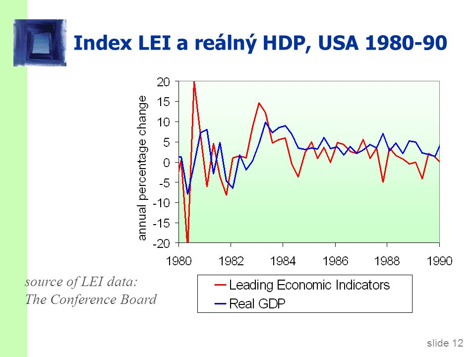 Index LEI a reálný HDP, USA 1990-