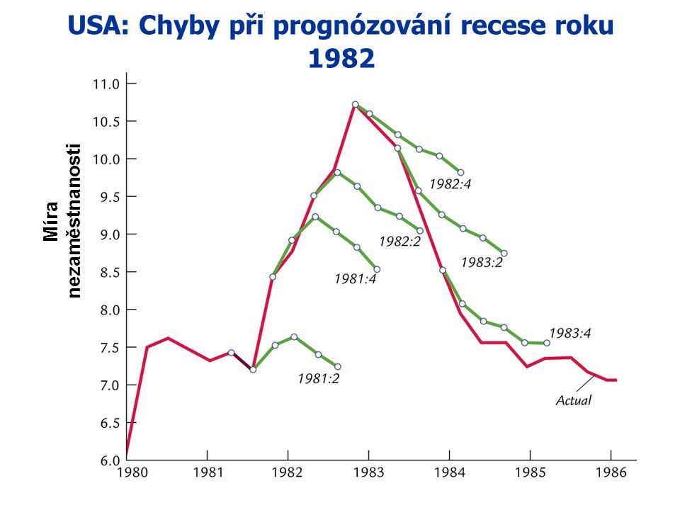 Prognózování makreokonomiky