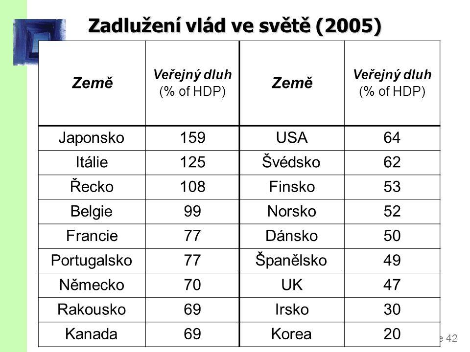 Vládní dluh jako % HDP, 2000 a 2010 Zdroj: OECD Factbook
