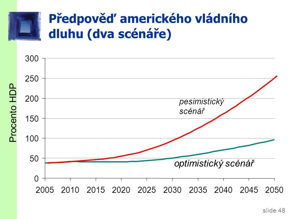 Vládní dluh ČR (% HDP) Zdroj: Makroekonomická predikce MFČR