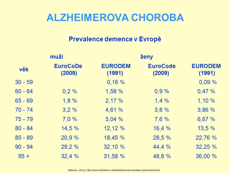 Prevalence demence v Evropě