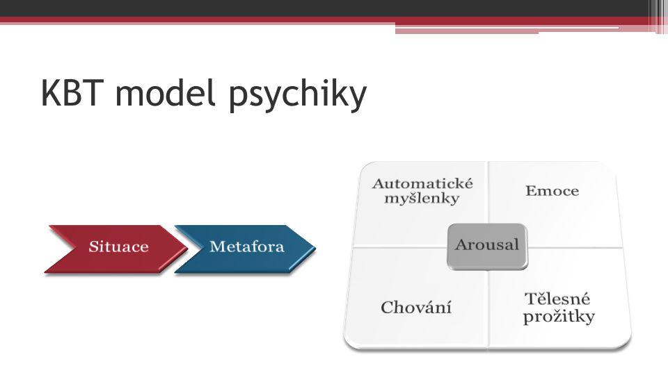 KBT model psychiky Situace Metafora Arousal Automatické myšlenky Emoce
