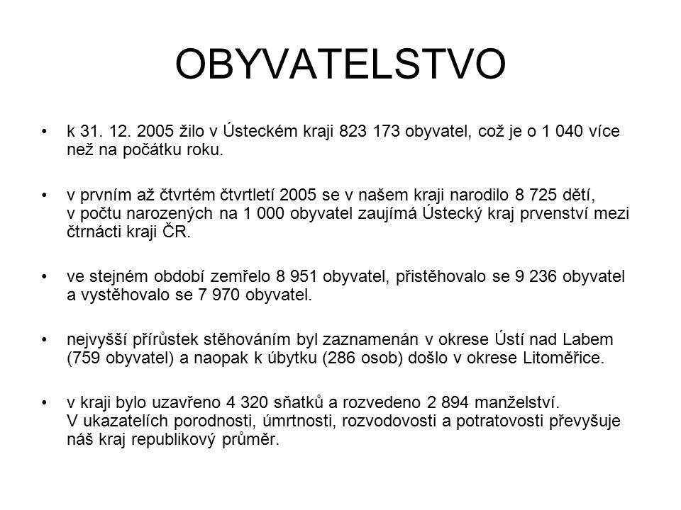 OBYVATELSTVO k 31. 12. 2005 žilo v Ústeckém kraji 823 173 obyvatel, což je o 1 040 více než na počátku roku.