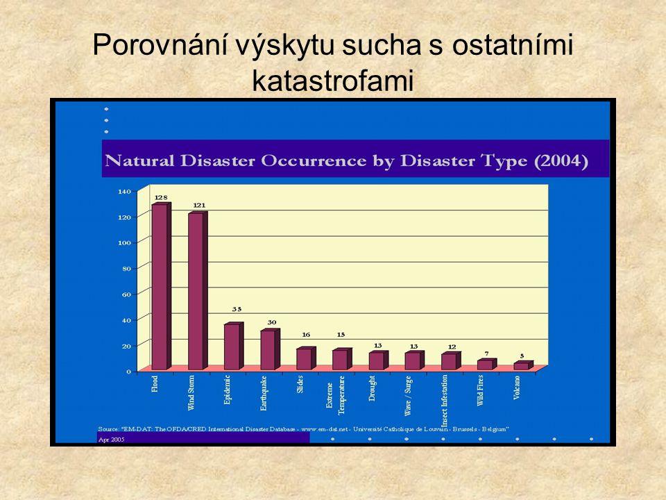 Porovnání výskytu sucha s ostatními katastrofami