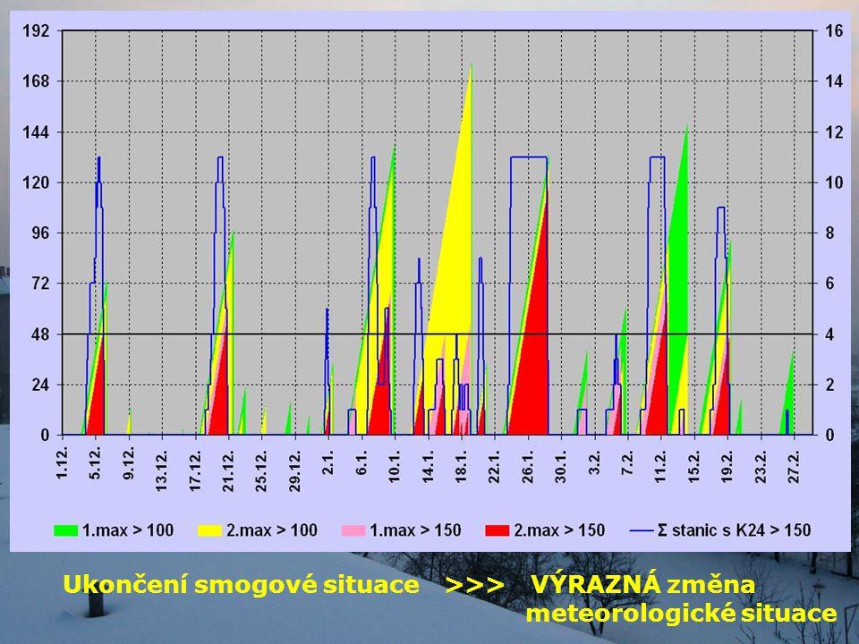 Ukončení smogové situace >>> VÝRAZNÁ změna