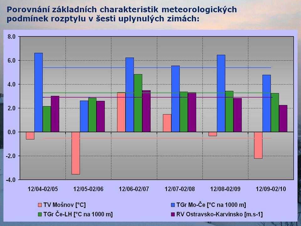Porovnání základních charakteristik meteorologických podmínek rozptylu v šesti uplynulých zimách:
