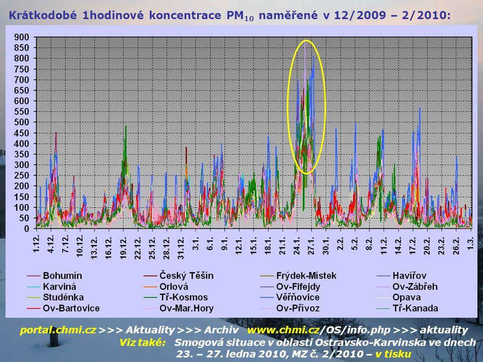 Krátkodobé 1hodinové koncentrace PM10 naměřené v 12/2009 – 2/2010: