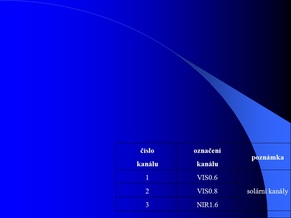 číslo kanálu označení kanálu poznámka 1 VIS0.6 solární kanály 2 VIS0.8 3 NIR1.6