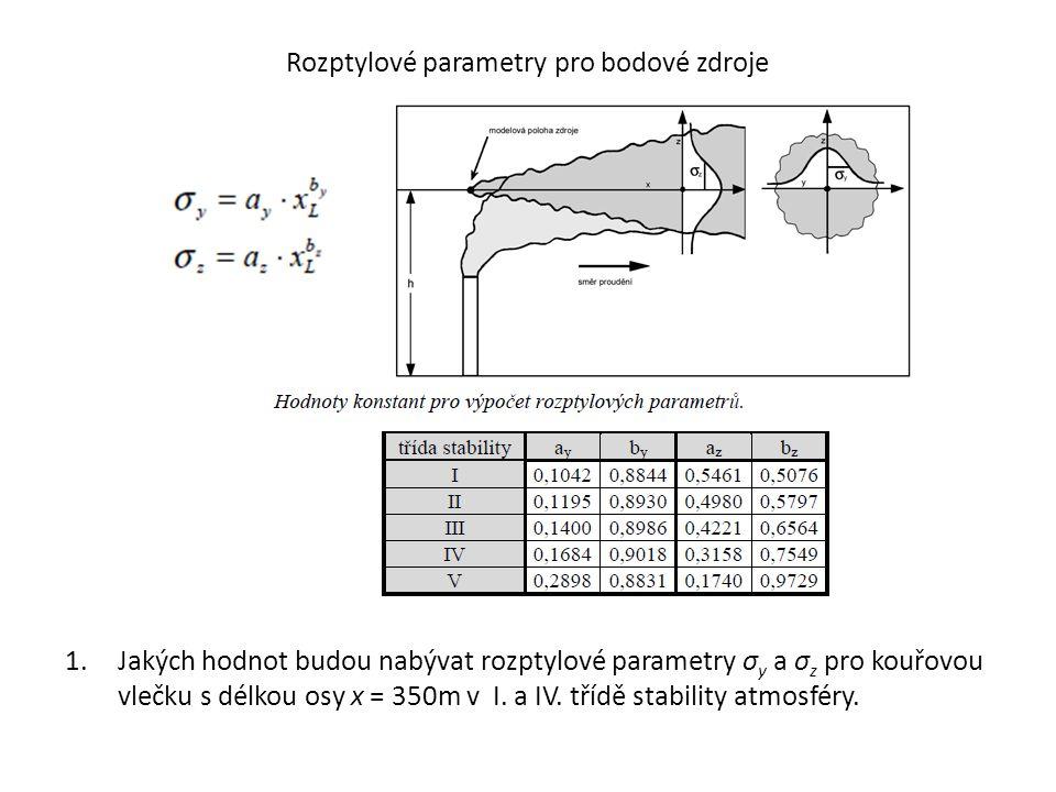 Rozptylové parametry pro bodové zdroje