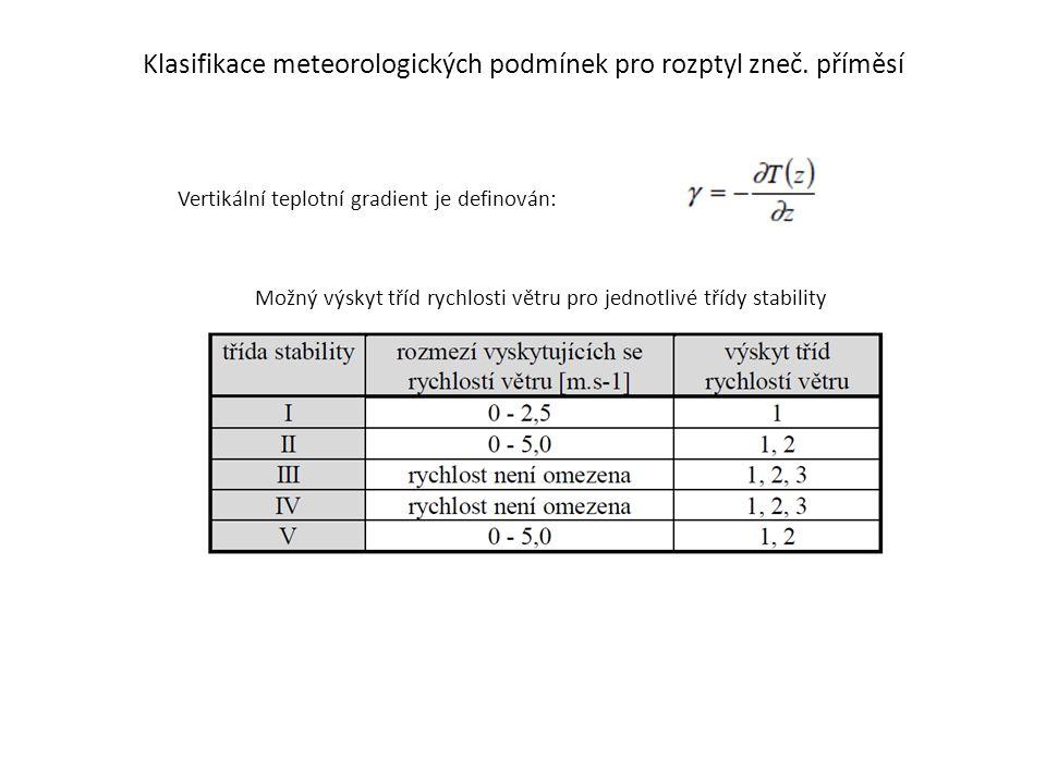 Klasifikace meteorologických podmínek pro rozptyl zneč. příměsí