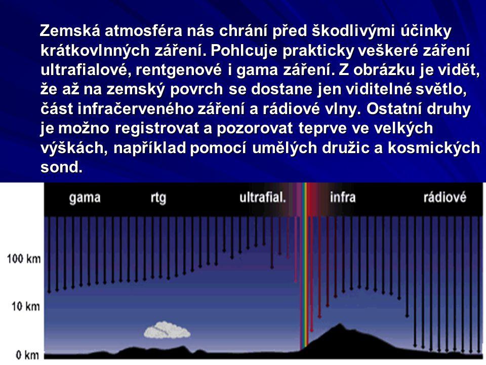 Zemská atmosféra nás chrání před škodlivými účinky krátkovlnných záření.