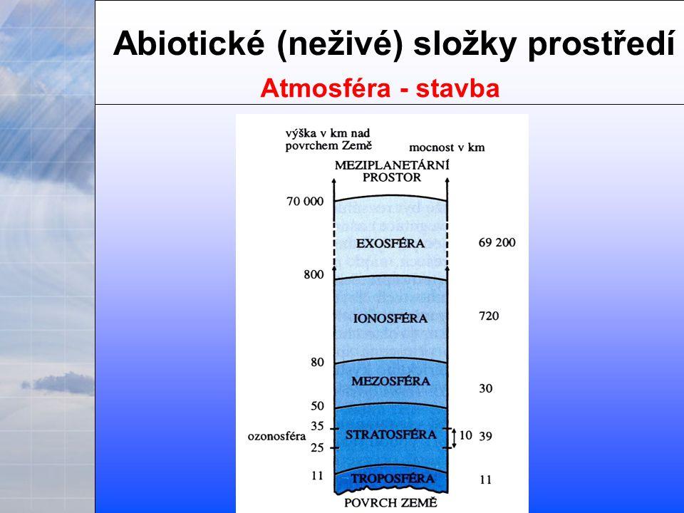 Abiotické (neživé) složky prostředí