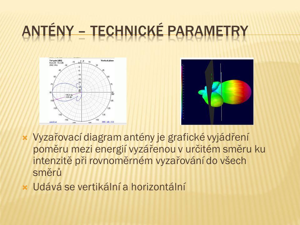Antény – technické parametry