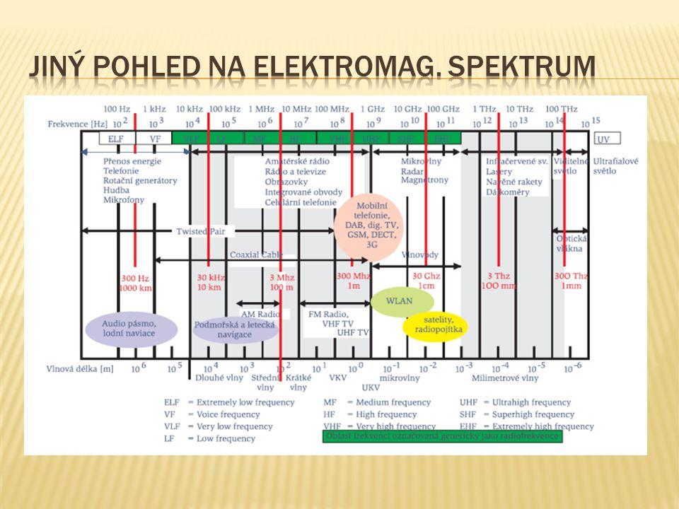 Jiný pohled na elektromag. spektrum