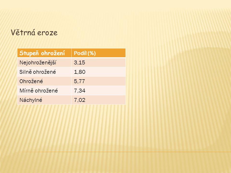 Větrná eroze Stupeň ohrožení Podíl (%) Nejohroženější 3,15