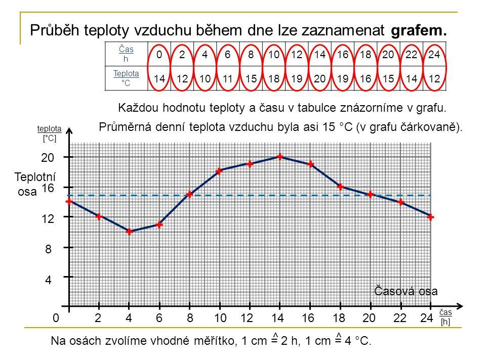Průběh teploty vzduchu během dne lze zaznamenat grafem.