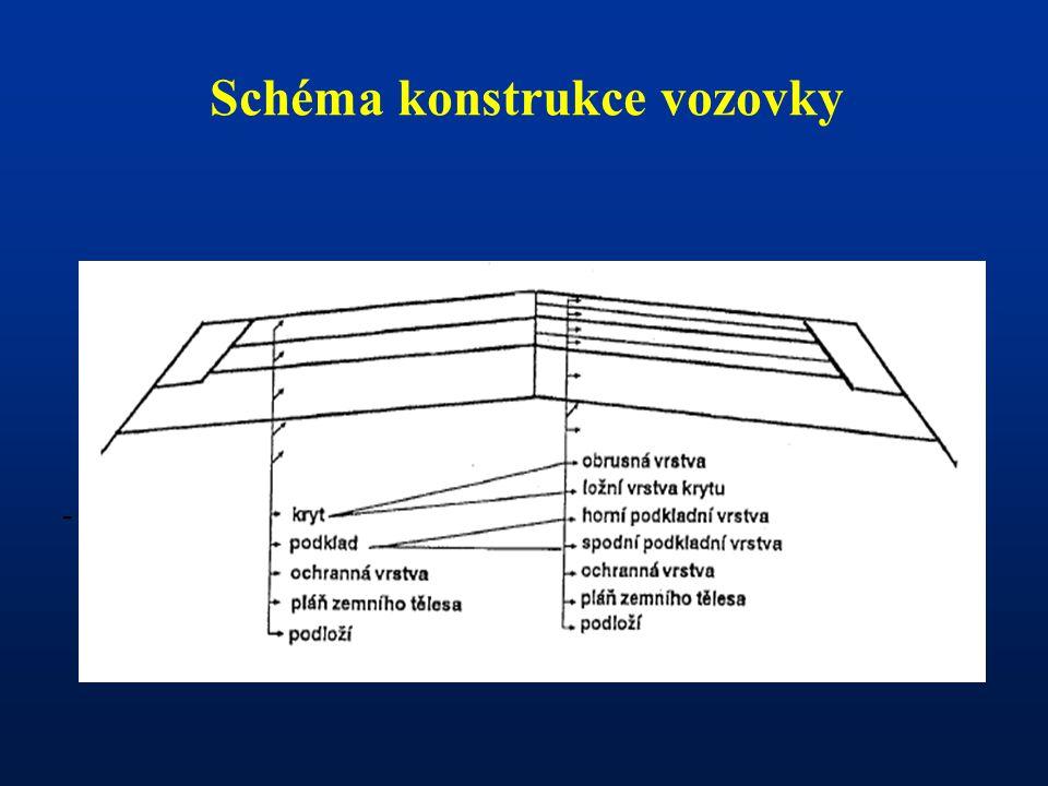 Schéma konstrukce vozovky