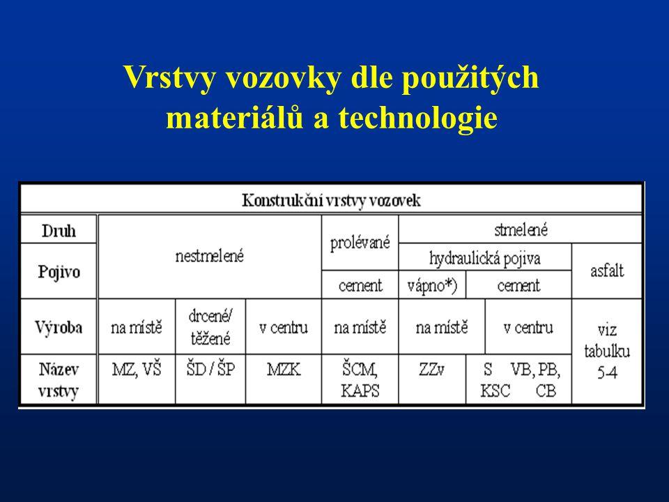 Vrstvy vozovky dle použitých materiálů a technologie