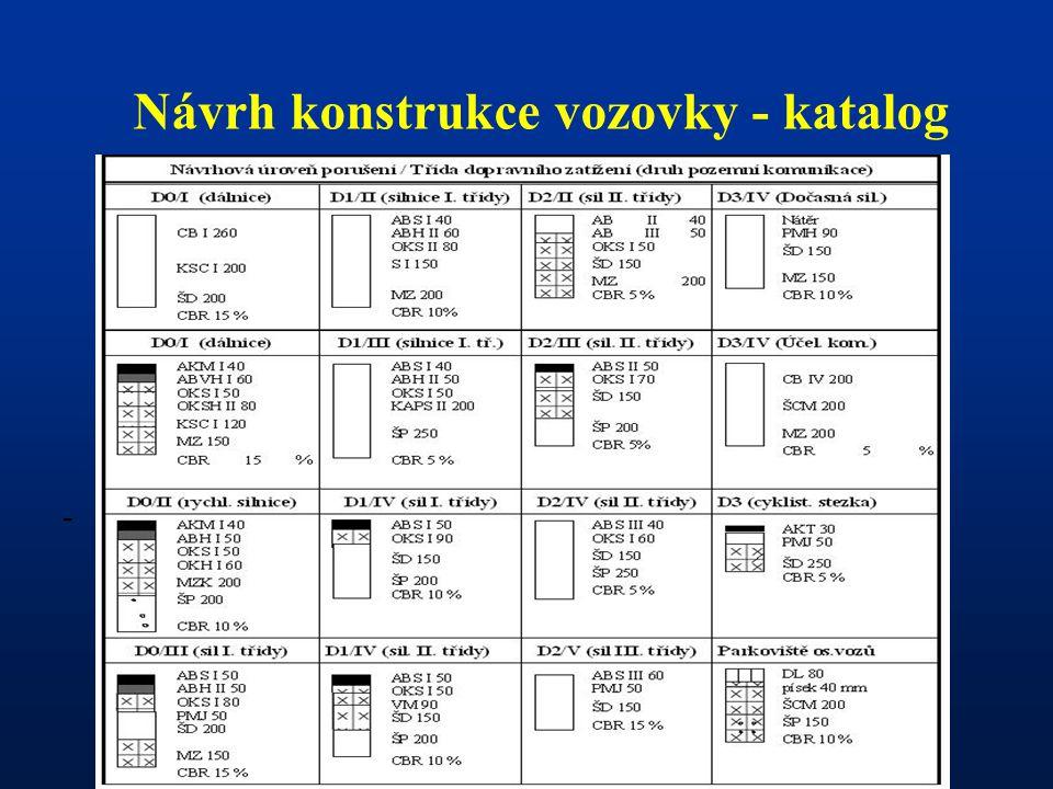 Návrh konstrukce vozovky - katalog