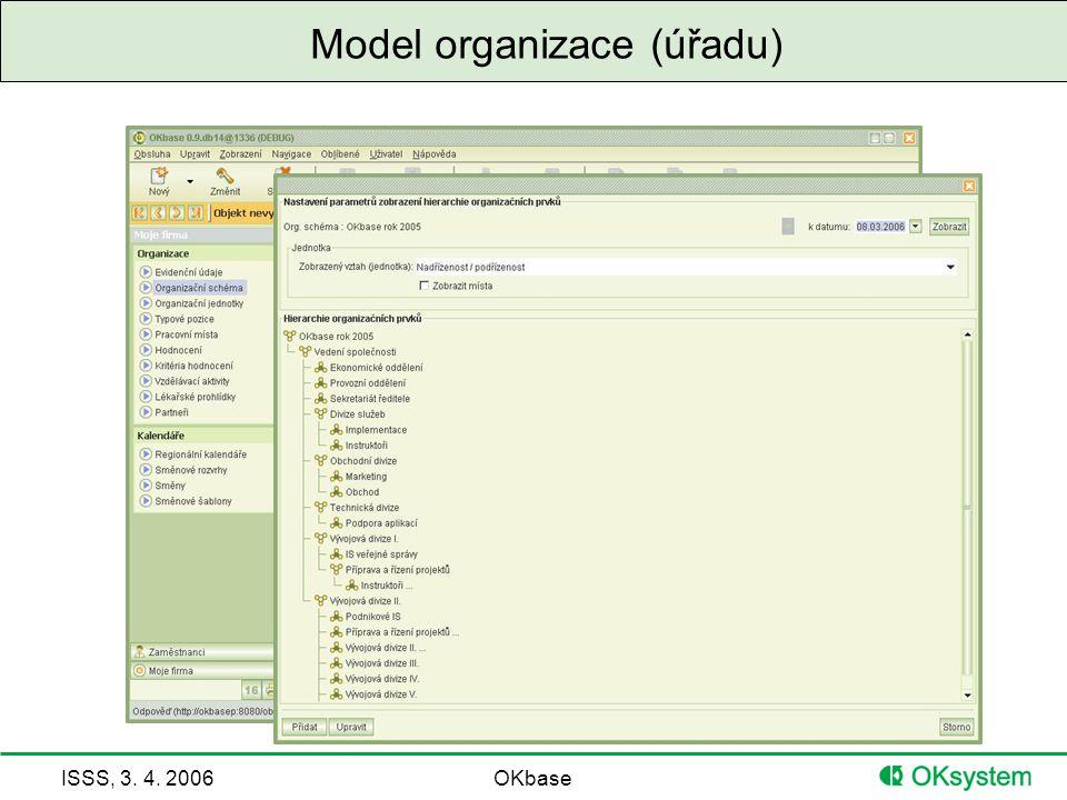 Model organizace (úřadu)