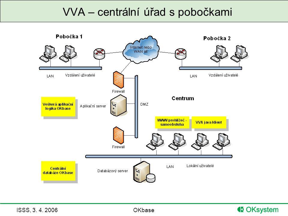 VVA – centrální úřad s pobočkami