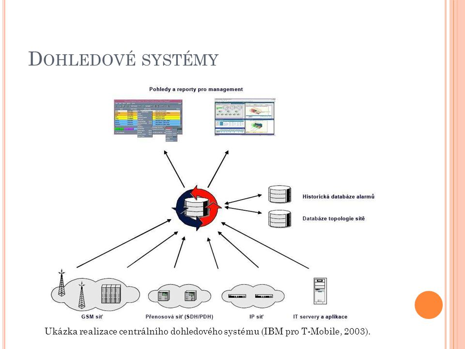 Dohledové systémy Ukázka realizace centrálního dohledového systému (IBM pro T-Mobile, 2003).