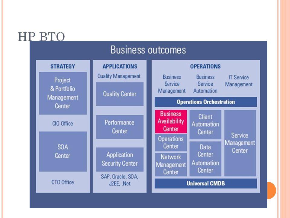 HP BTO Vlevo jsou produkty zaměřené na strategii – především řízení projektů,