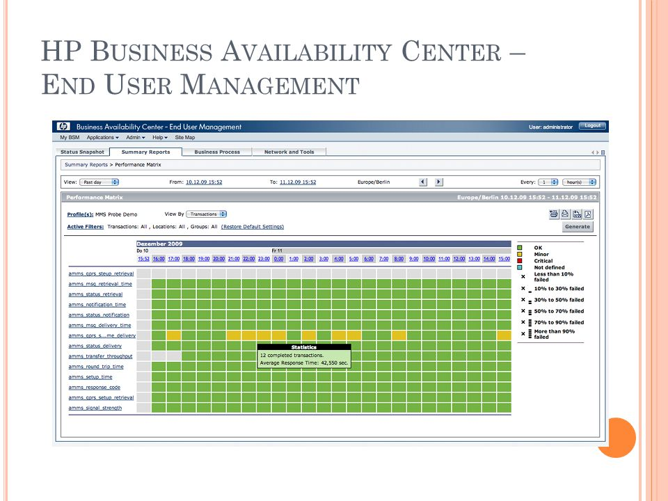 HP Business Availability Center – End User Management