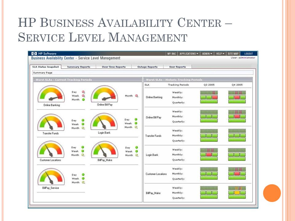 HP Business Availability Center – Service Level Management