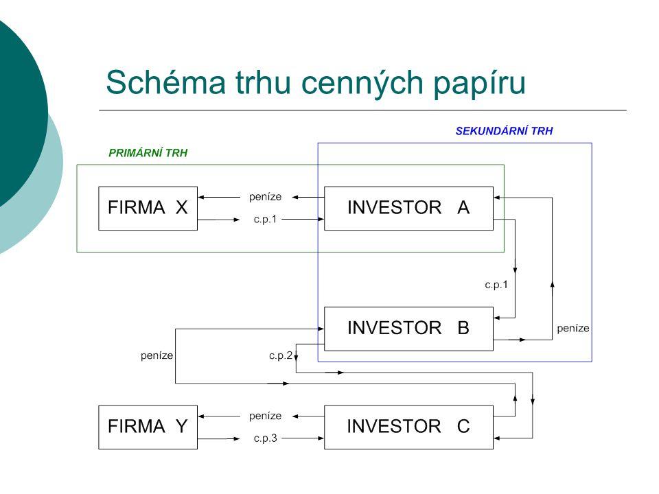 Schéma trhu cenných papíru