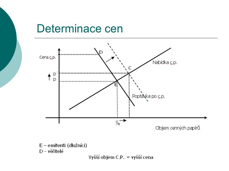 Determinace cen