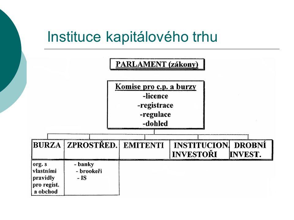 Instituce kapitálového trhu
