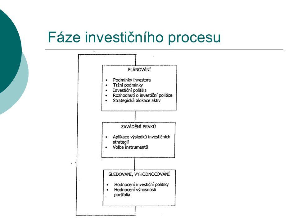 Fáze investičního procesu