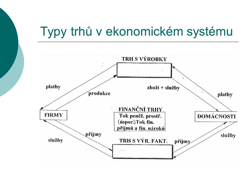 Typy trhů v ekonomickém systému