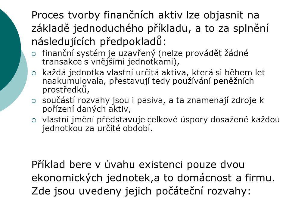 Proces tvorby finančních aktiv lze objasnit na