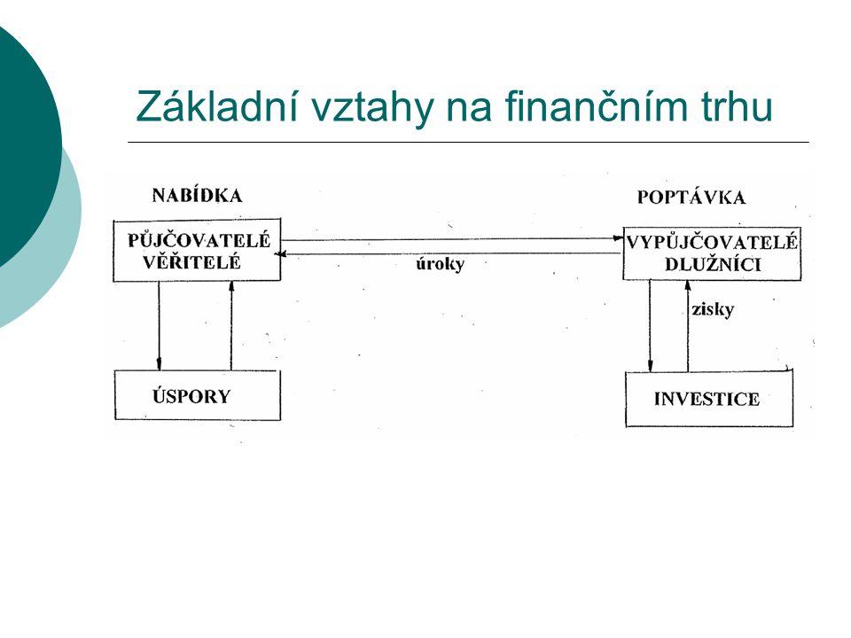 Základní vztahy na finančním trhu