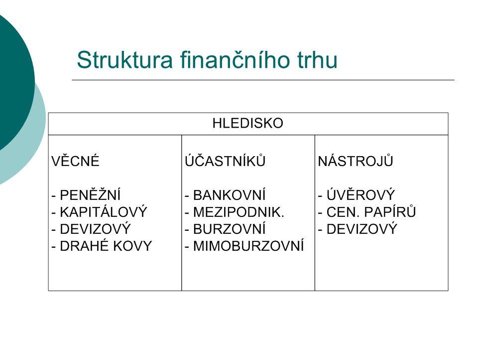 Struktura finančního trhu