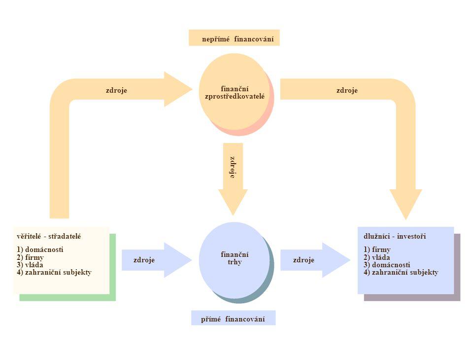 nepřímé financování zdroje. finanční. zprostředkovatelé. zdroje. zdroje. věřitelé - střadatelé.