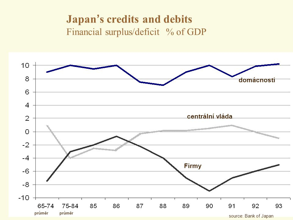 Japan's credits and debits Financial surplus/deficit % of GDP
