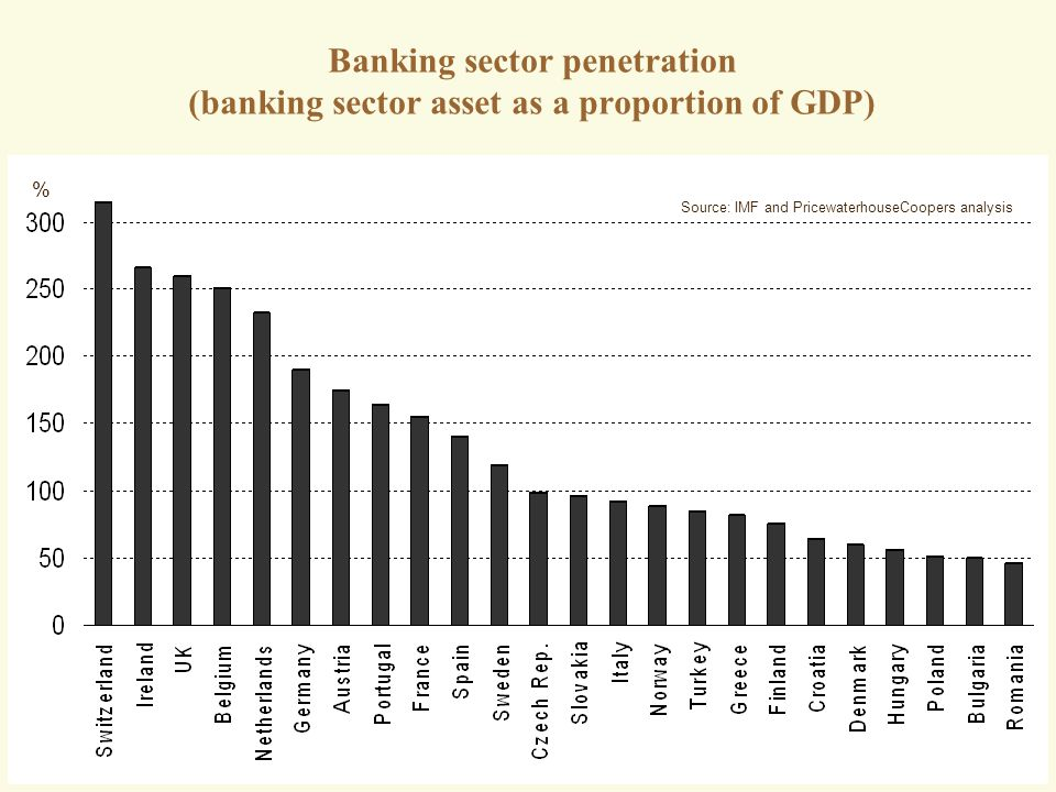 Banking sector penetration (banking sector asset as a proportion of GDP)