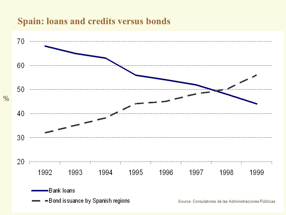Spain: loans and credits versus bonds