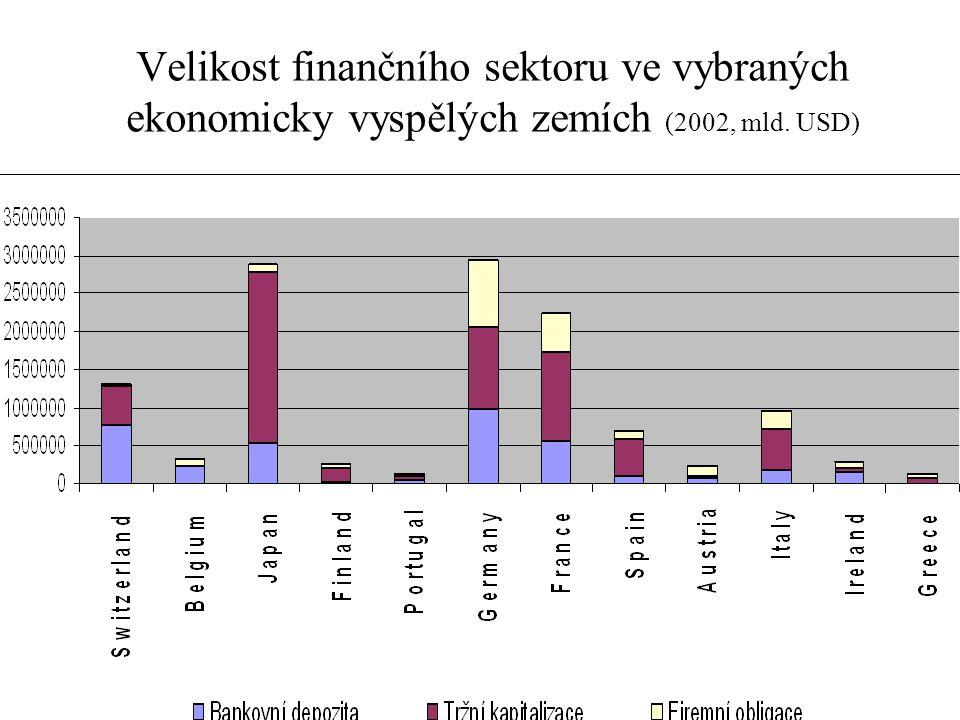Velikost finančního sektoru ve vybraných ekonomicky vyspělých zemích (2002, mld. USD)