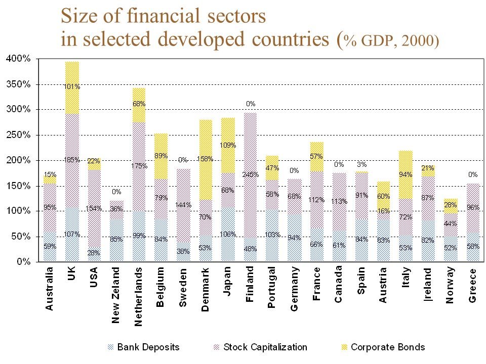 Size of financial sectors in selected developed countries (% GDP, 2000)