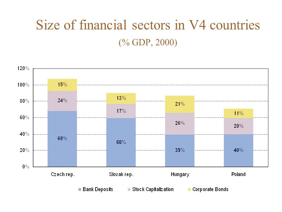 Size of financial sectors in V4 countries (% GDP, 2000)