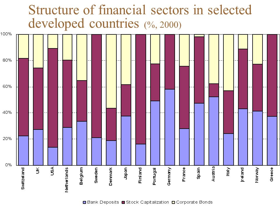 Structure of financial sectors in selected developed countries (%, 2000)