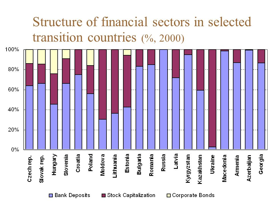 Structure of financial sectors in selected transition countries (%, 2000)