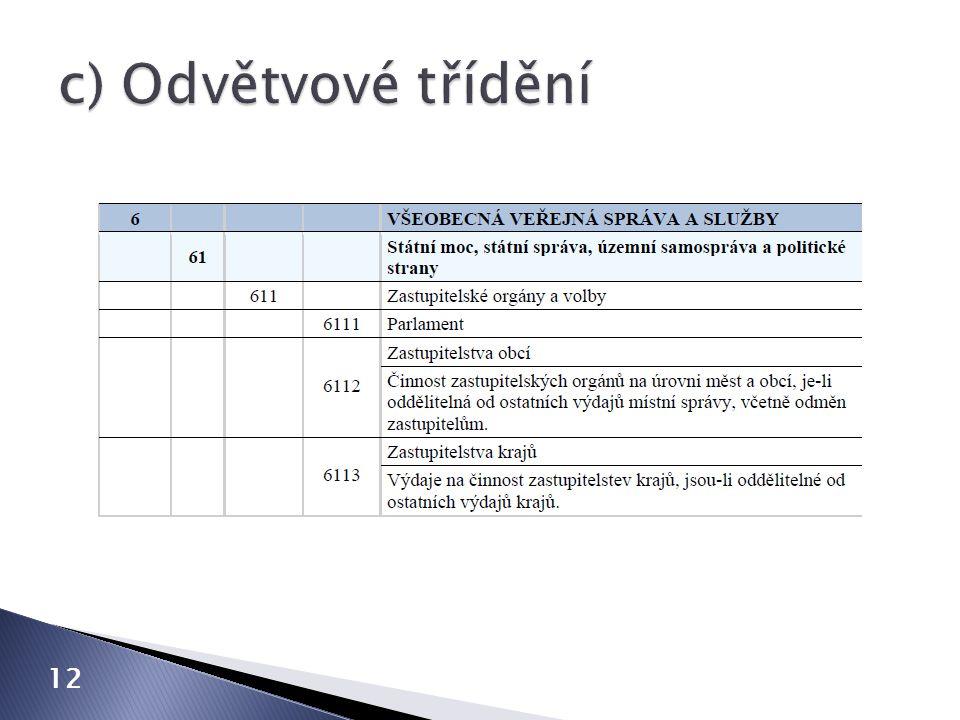 c) Odvětvové třídění 12